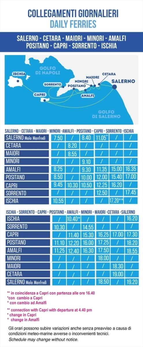 Sea Transportation Sorrento - Italy Traveller Guide